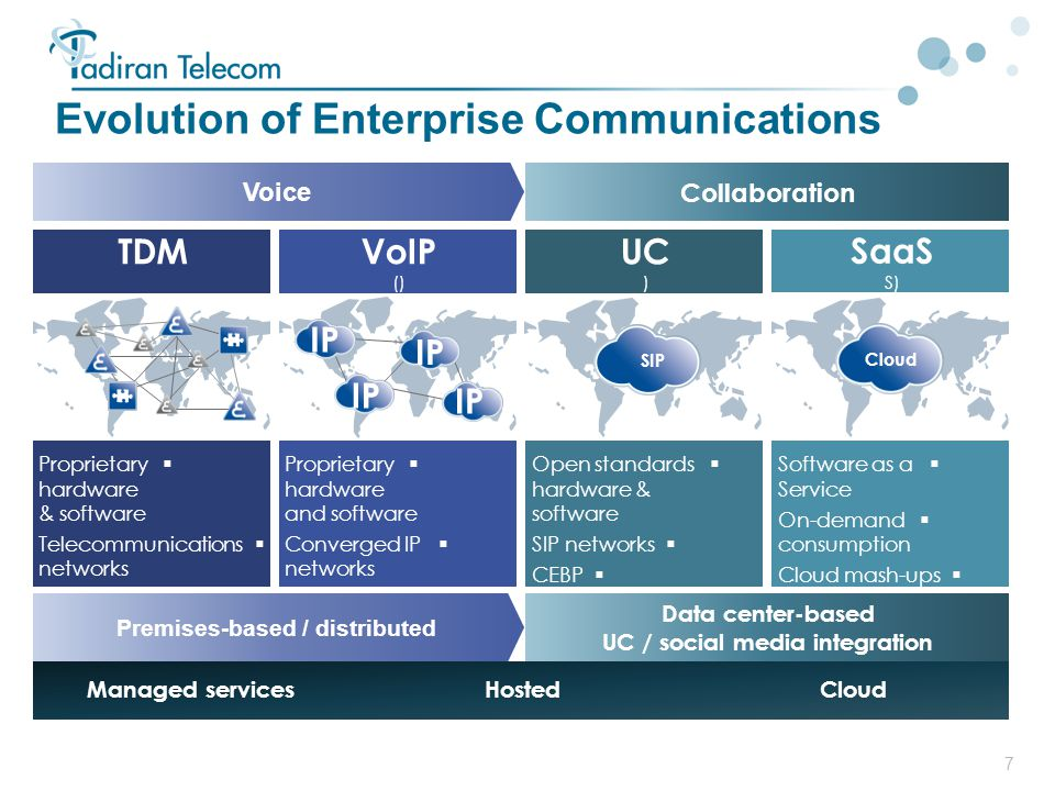 Evolution of Enterprise Communications