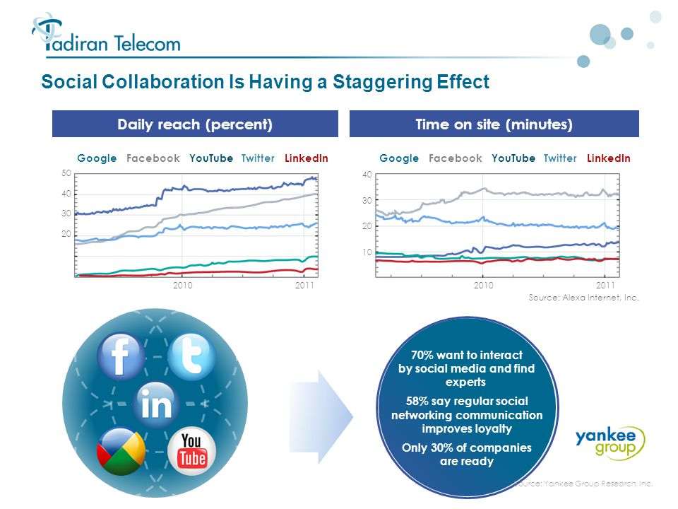Social Collaboration Is Having a Staggering Effect