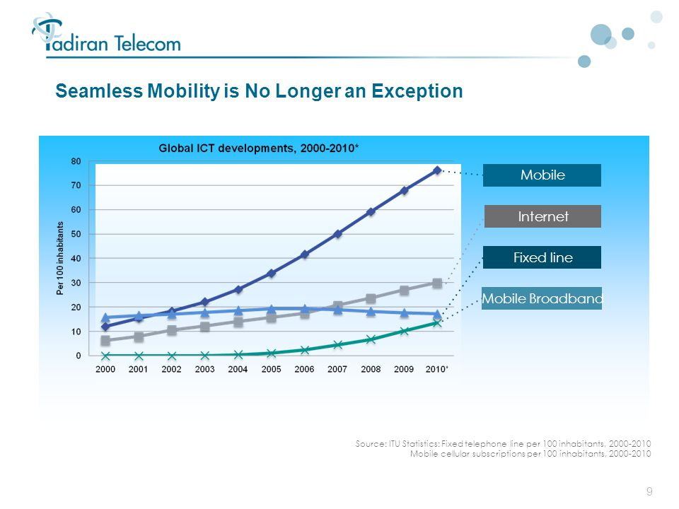 Seamless Mobility is No Longer an Exception