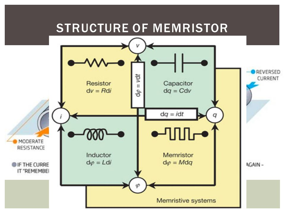 Structure of memristor