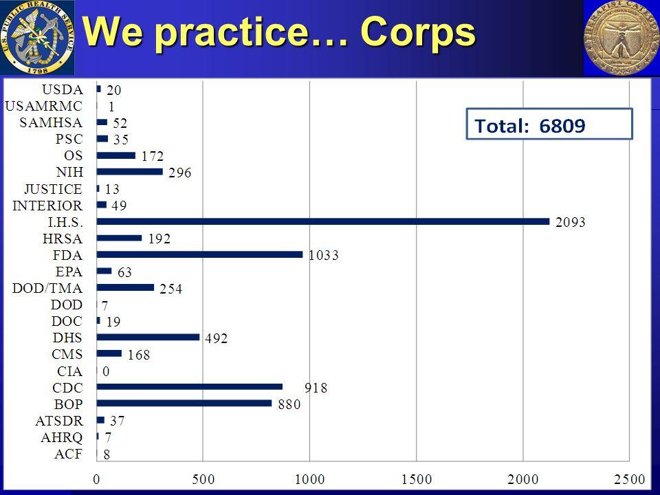 We practice… Corps