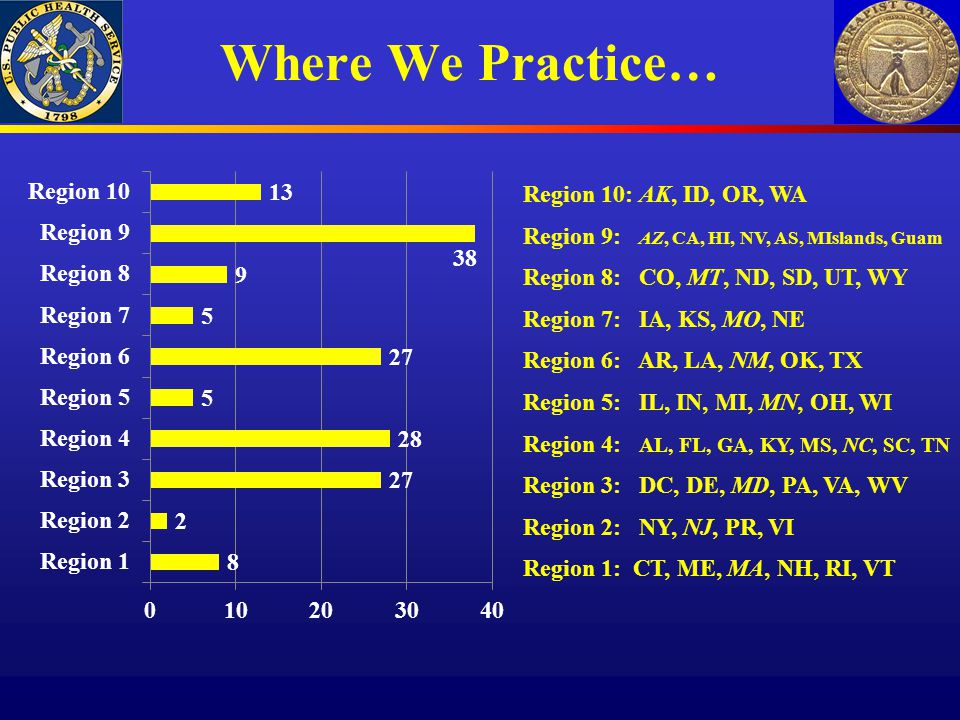 Where We Practice… Region 10: AK, ID, OR, WA