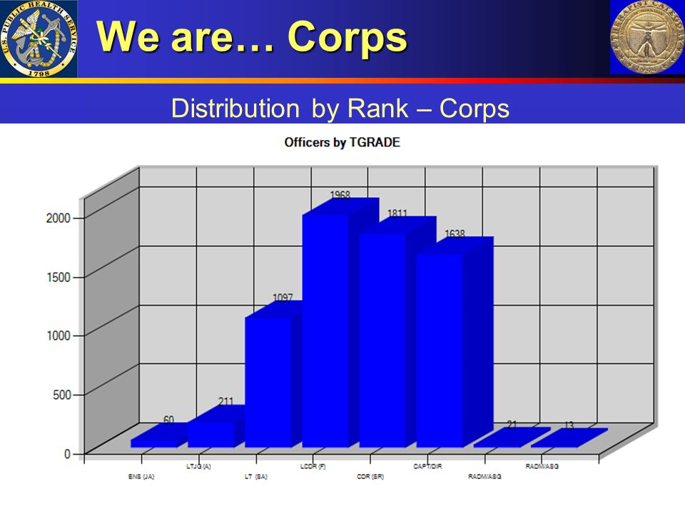 We are… Corps Distribution by Rank – Corps