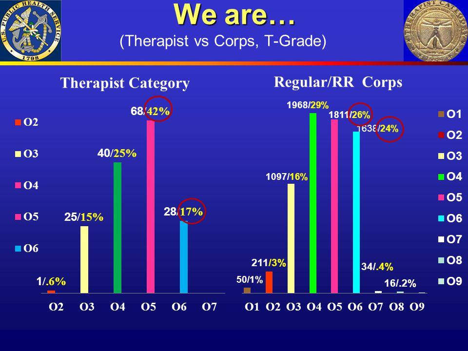 We are… (Therapist vs Corps, T-Grade)