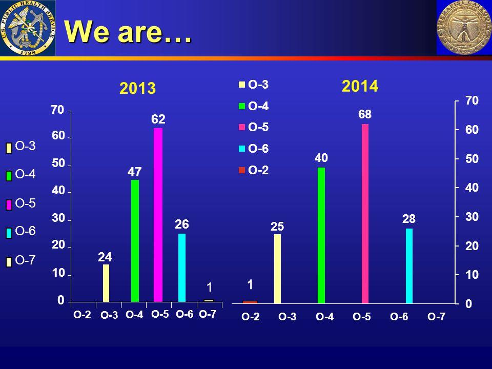 We are… 2013 24 47 62 26 1 10 20 30 40 50 60 70 O-2 O-3 O-4 O-5 O-6 O-7