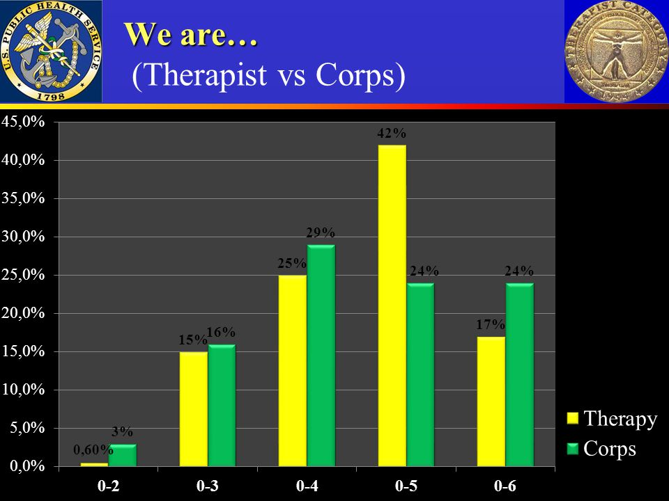 We are… (Therapist vs Corps)