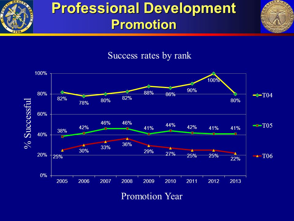 Professional Development Promotion