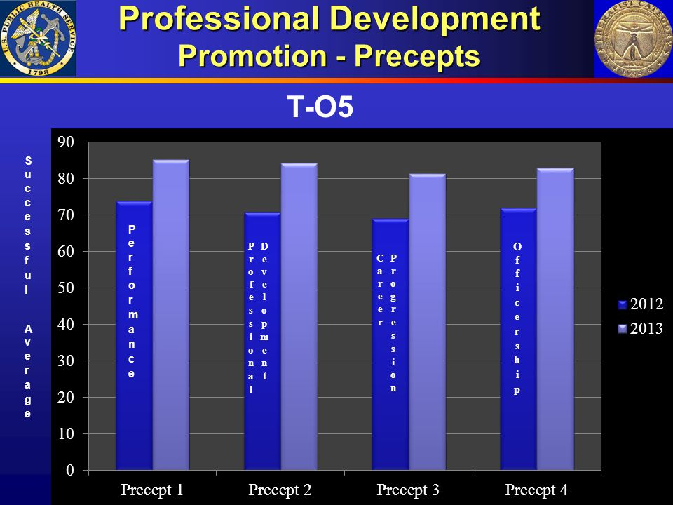 Professional Development Promotion - Precepts