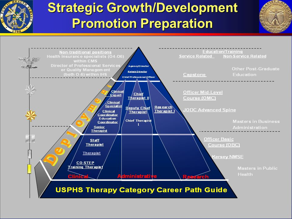 Strategic Growth/Development Promotion Preparation