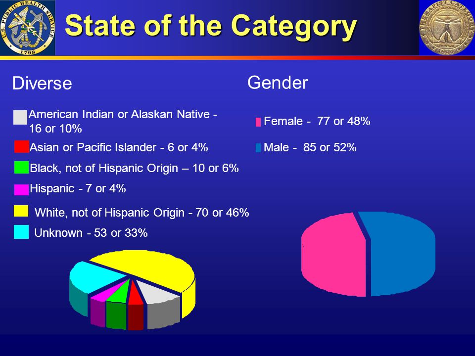 State of the Category Gender Diverse Female - 77 or 48%