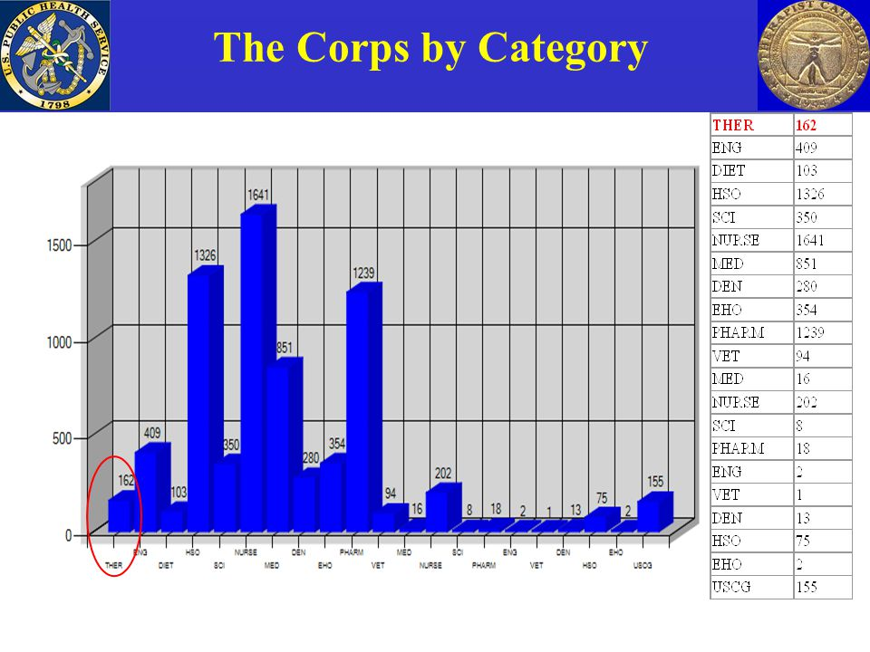 The Corps by Category