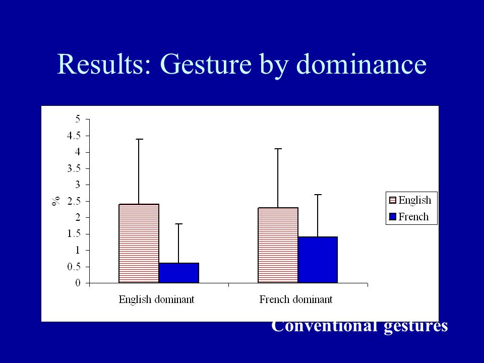 Results: Gesture by dominance