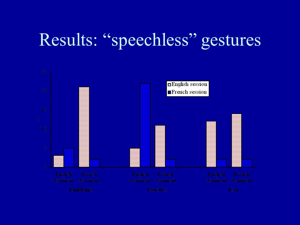 Results: speechless gestures
