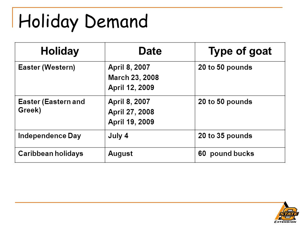 Holiday Demand Holiday Date Type of goat Easter (Western)