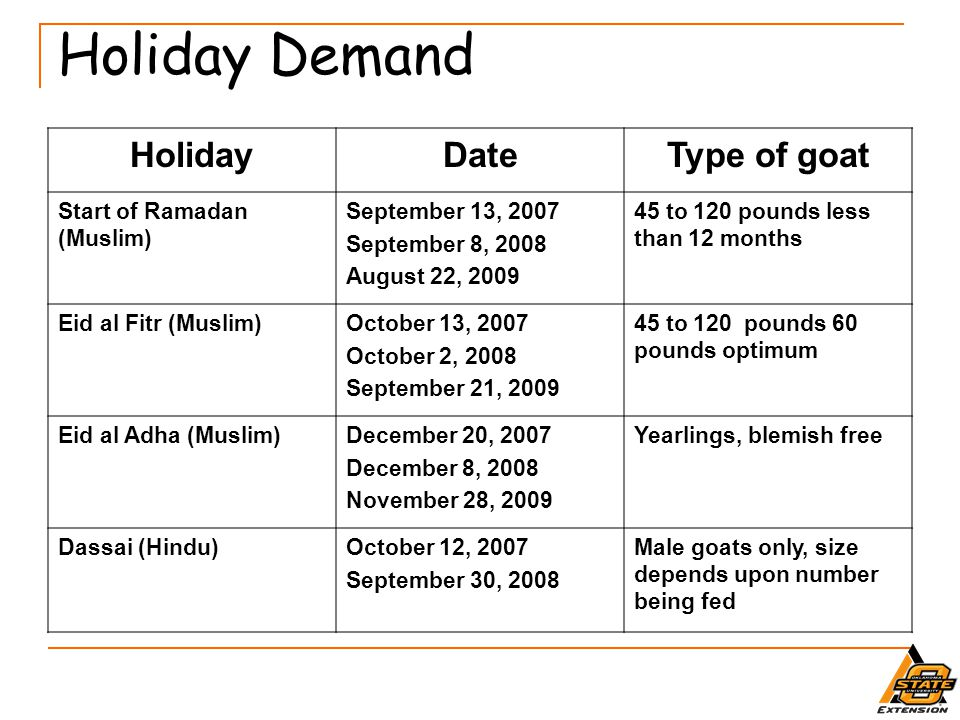 Holiday Demand Holiday Date Type of goat Start of Ramadan (Muslim)