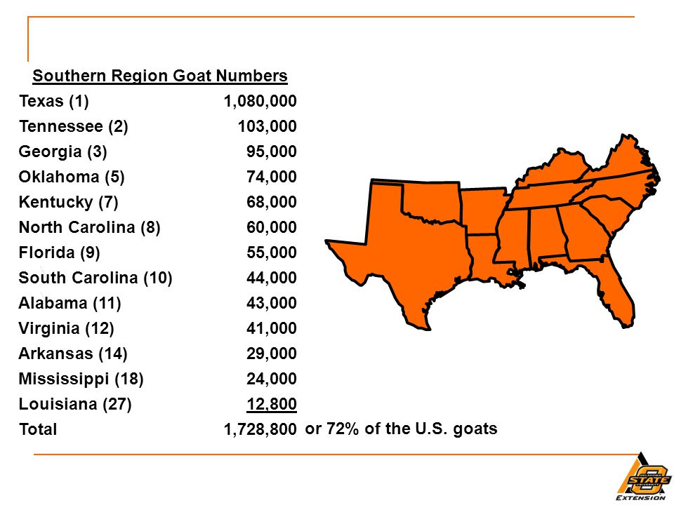 Southern Region Goat Numbers