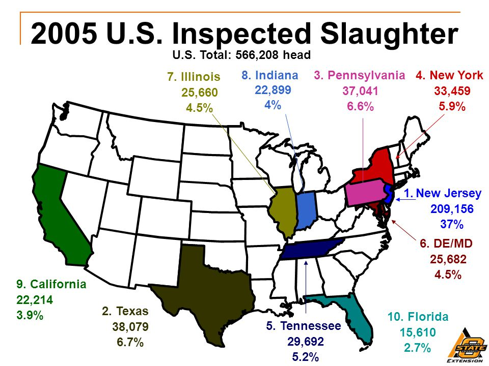 2005 U.S. Inspected Slaughter