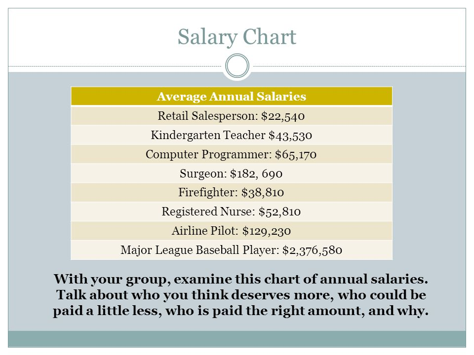 Average Annual Salaries