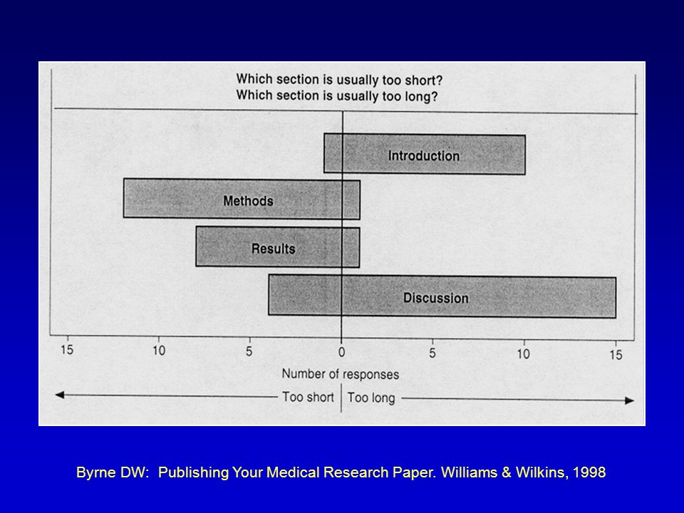 Byrne DW: Publishing Your Medical Research Paper