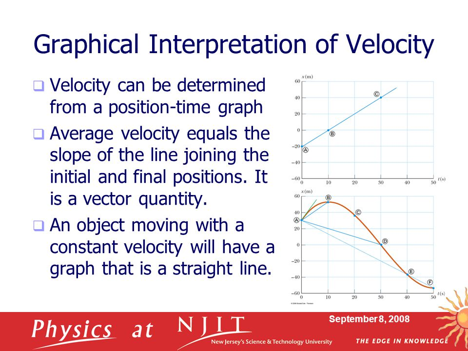 Graphical Interpretation of Velocity