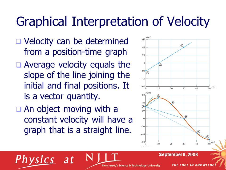 Graphical Interpretation of Velocity