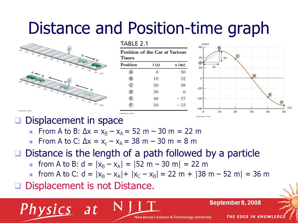 Distance and Position-time graph
