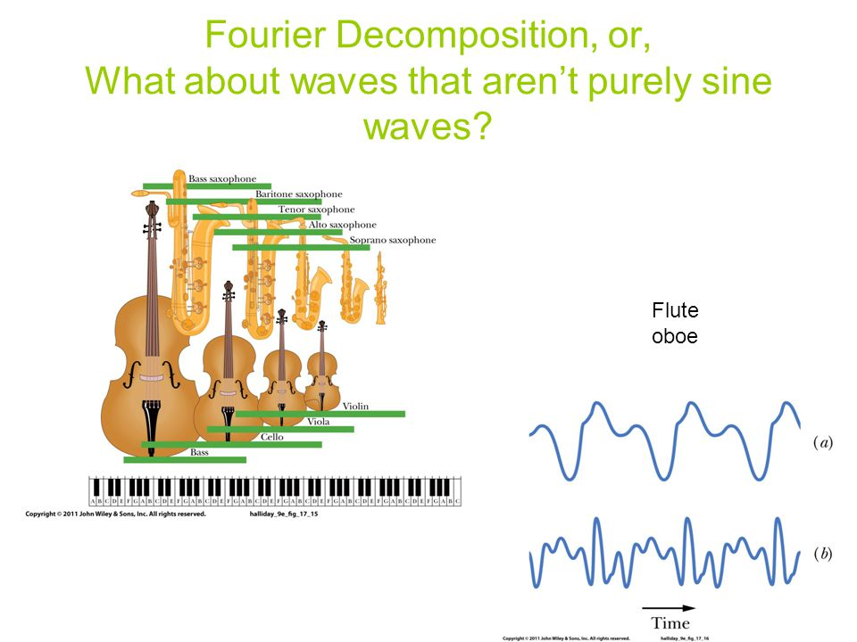 Fourier Decomposition, or, What about waves that aren't purely sine waves