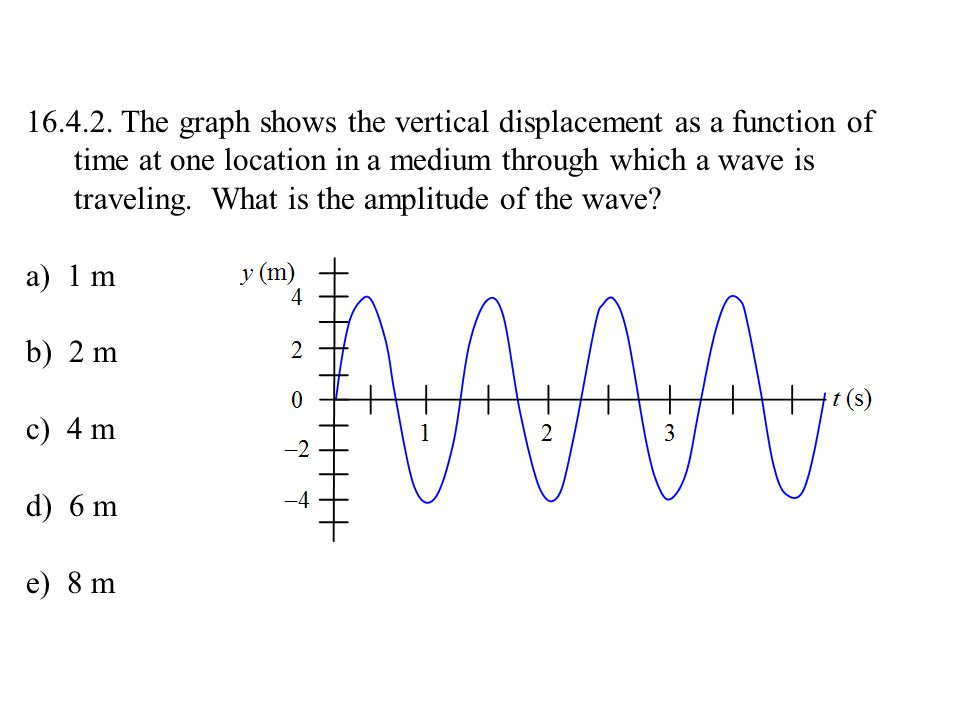 16.4.2. The graph shows the vertical displacement as a function of time at one location in a medium through which a wave is traveling. What is the amplitude of the wave