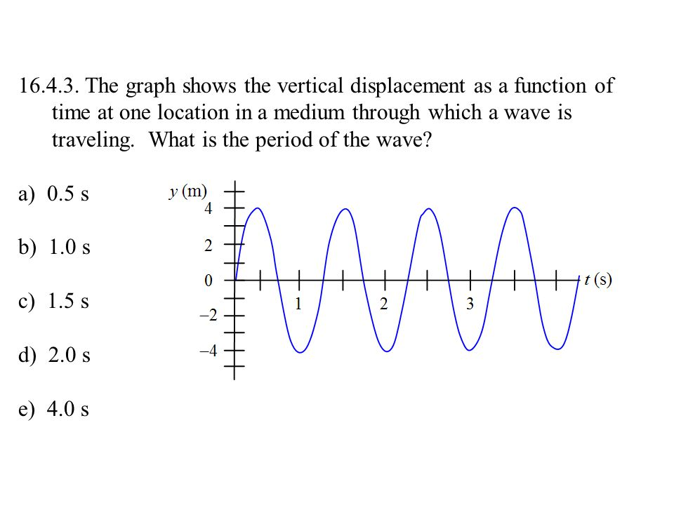 The graph shows the vertical displacement as a function of time at one location in a medium through which a wave is traveling. What is the period of the wave