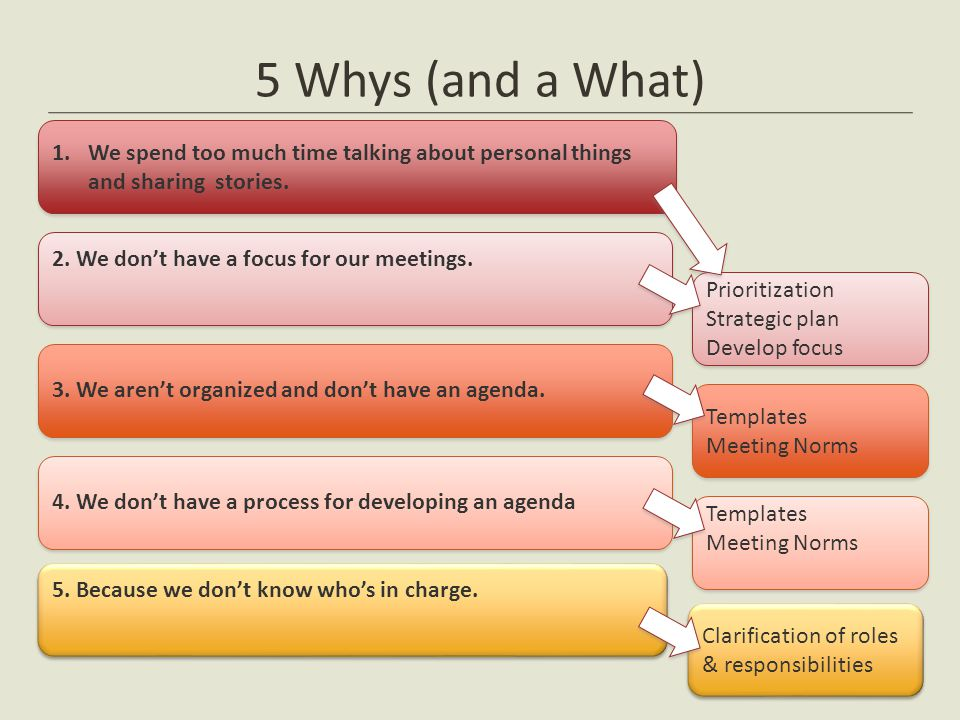 5 Whys (and a What) We spend too much time talking about personal things and sharing stories. 2. We don't have a focus for our meetings.