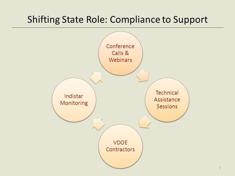 Shifting State Role: Compliance to Support