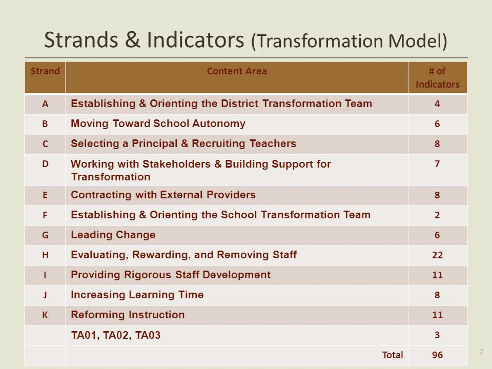 Strands & Indicators (Transformation Model)