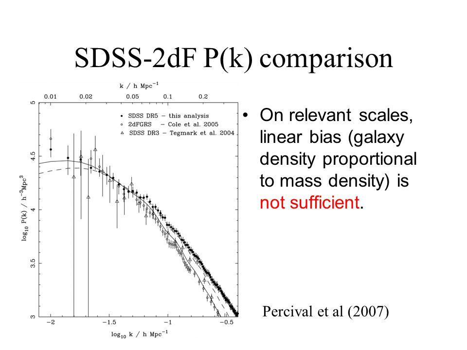 SDSS-2dF P(k) comparison