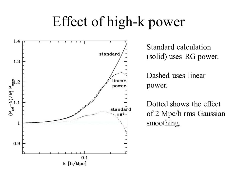 Effect of high-k power Standard calculation (solid) uses RG power.