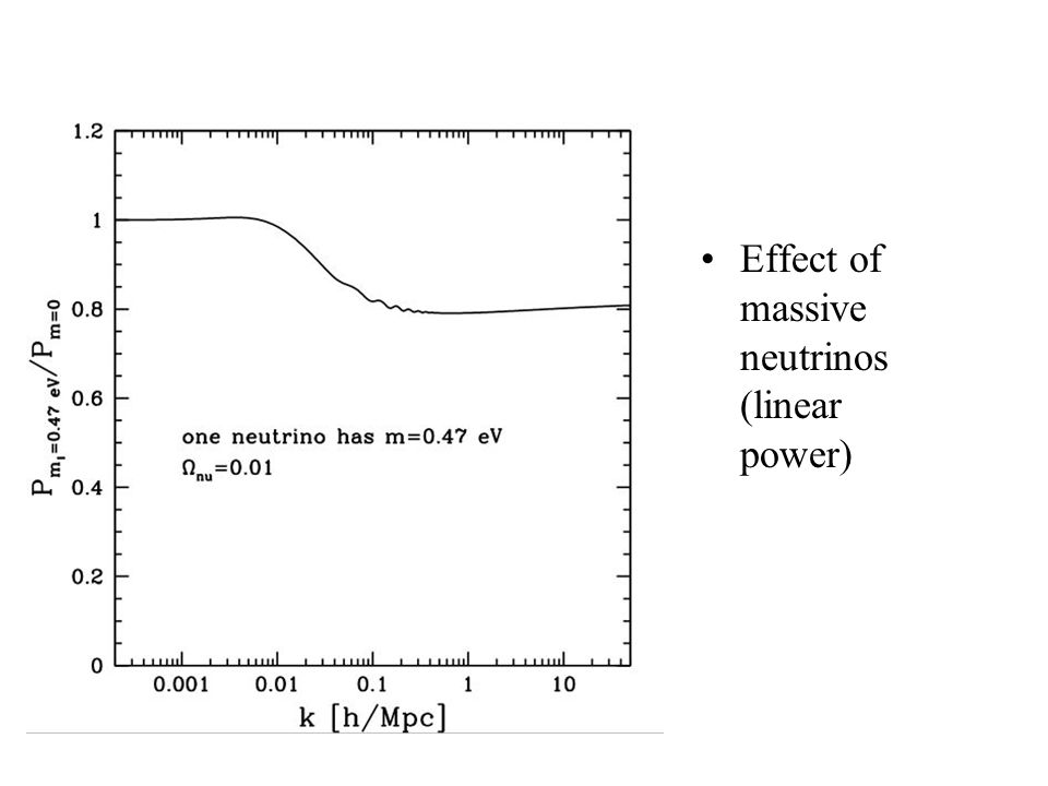 Effect of massive neutrinos (linear power)