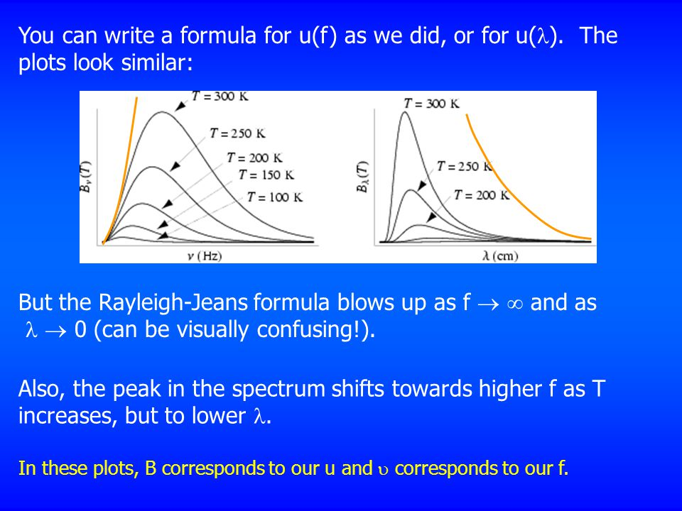 But the Rayleigh-Jeans formula blows up as f   and as