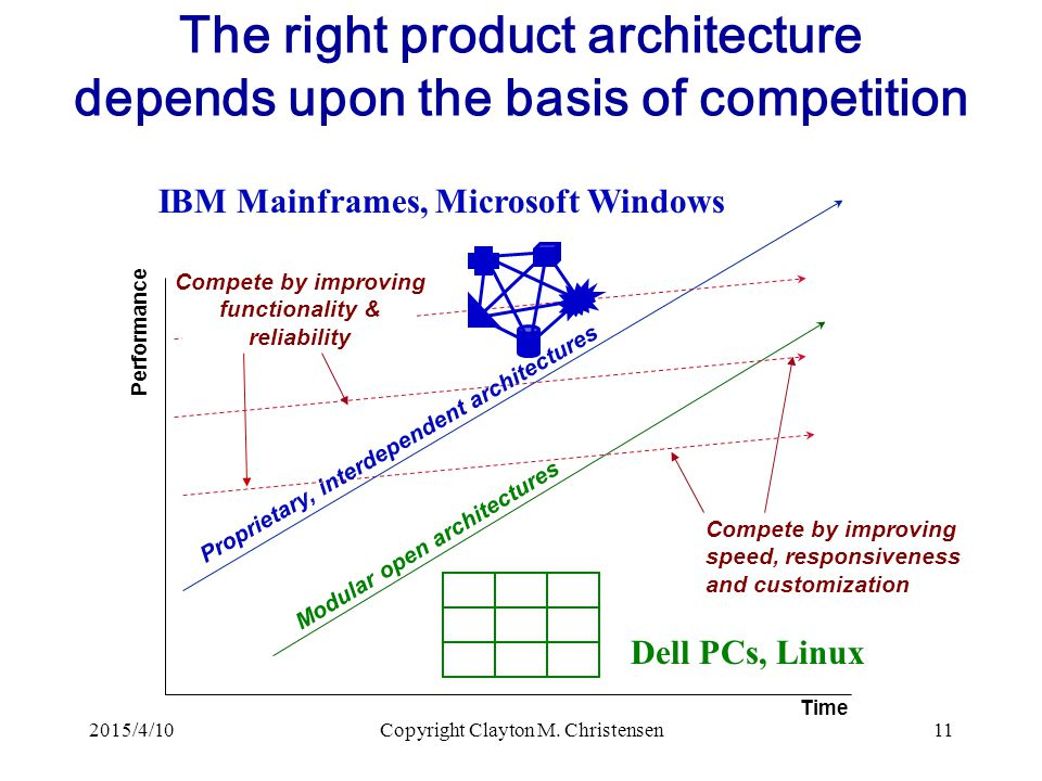 The right product architecture depends upon the basis of competition