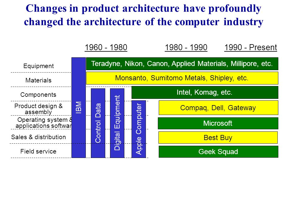 Changes in product architecture have profoundly changed the architecture of the computer industry