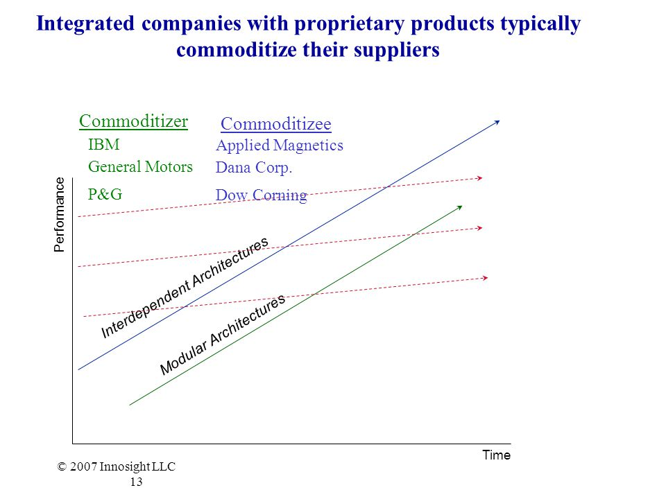Integrated companies with proprietary products typically commoditize their suppliers