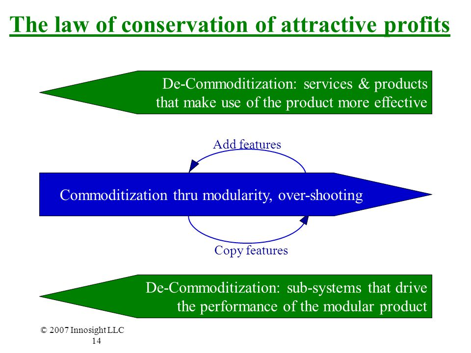 The law of conservation of attractive profits