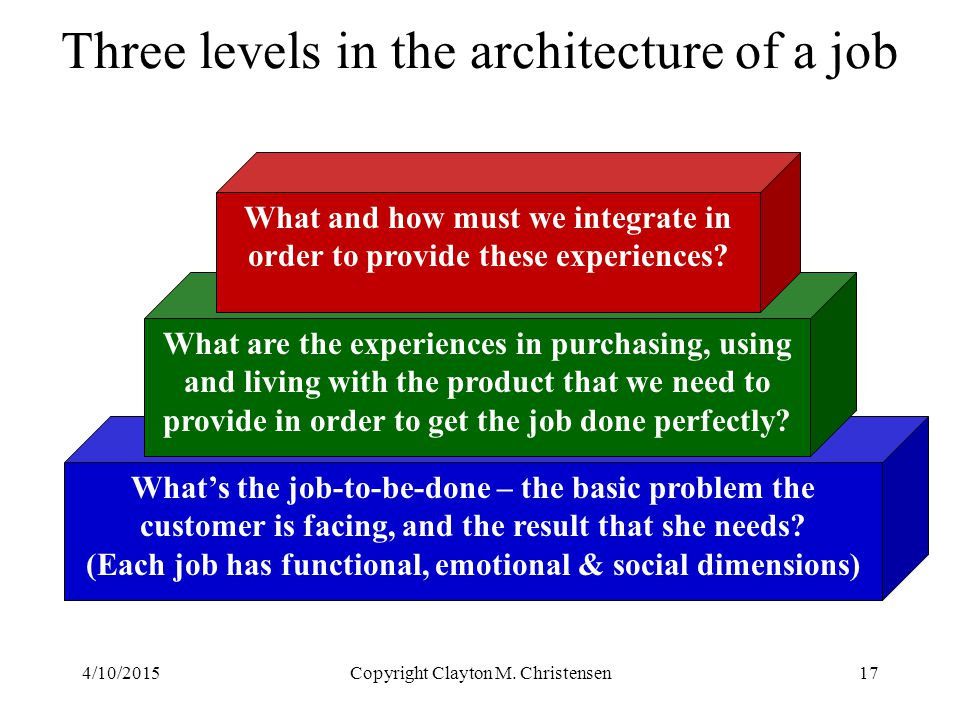 Three levels in the architecture of a job