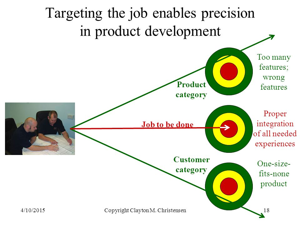 Targeting the job enables precision in product development
