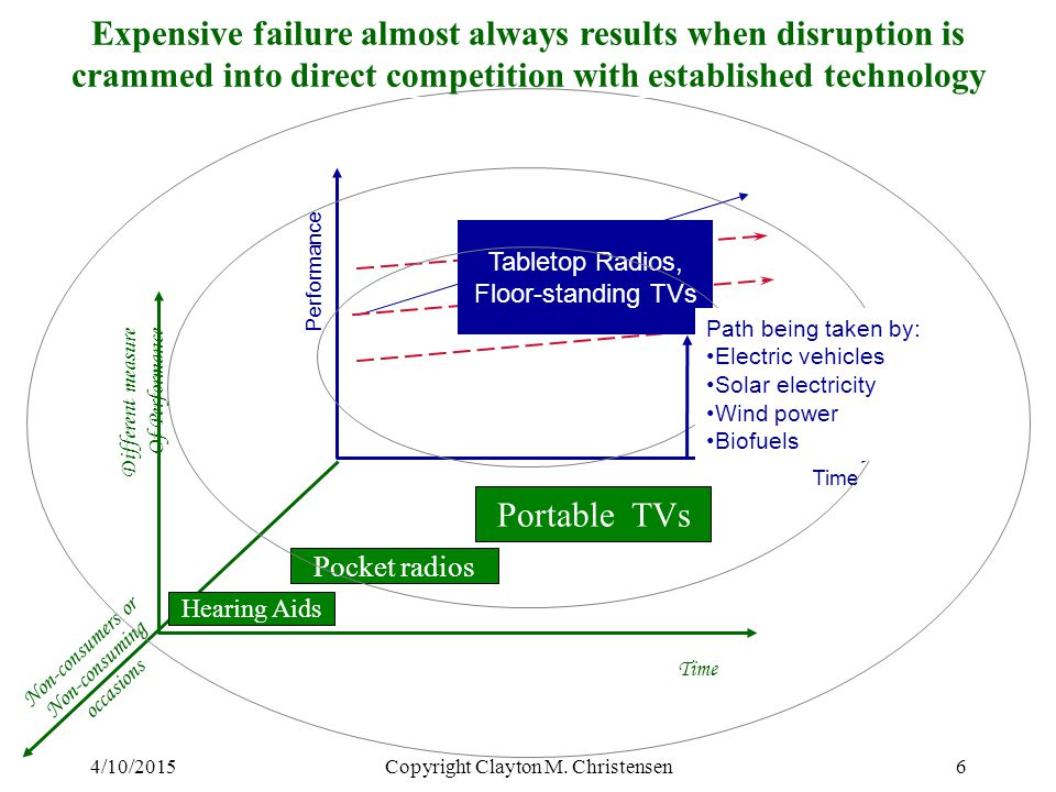 Expensive failure almost always results when disruption is crammed into direct competition with established technology