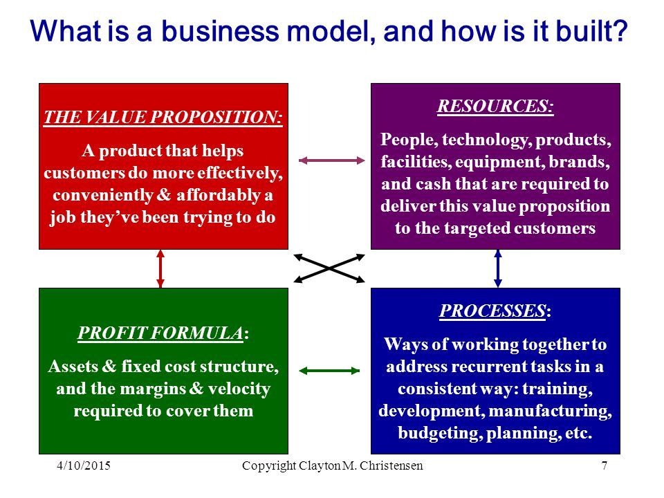 What is a business model, and how is it built