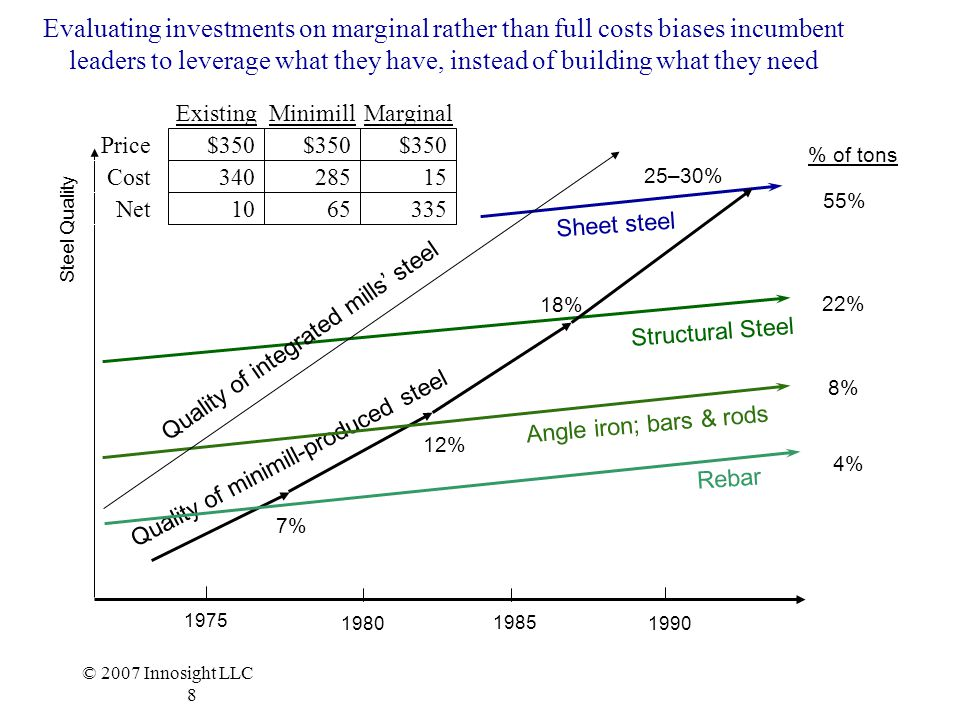 Evaluating investments on marginal rather than full costs biases incumbent leaders to leverage what they have, instead of building what they need
