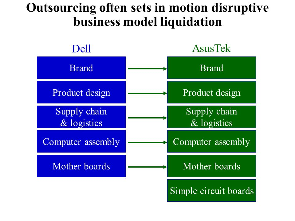 Outsourcing often sets in motion disruptive business model liquidation
