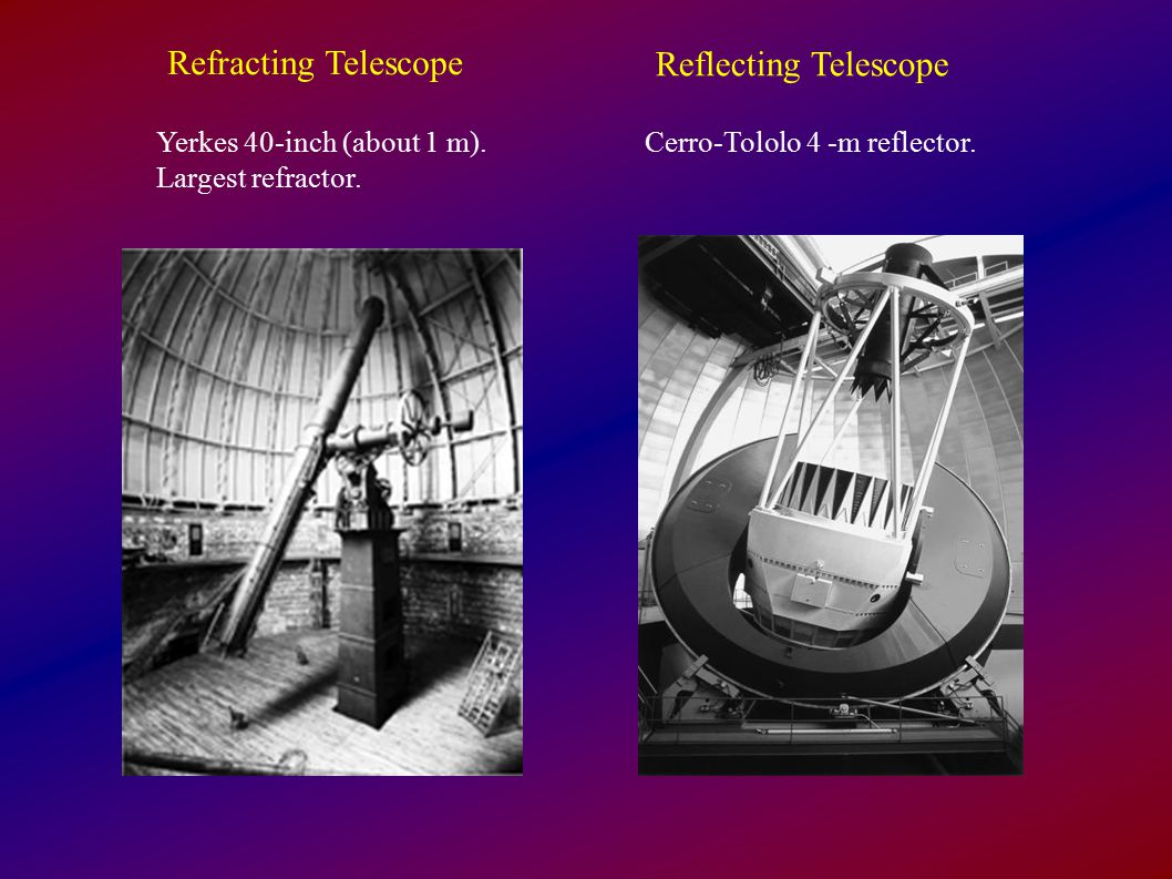 Refracting Telescope Reflecting Telescope