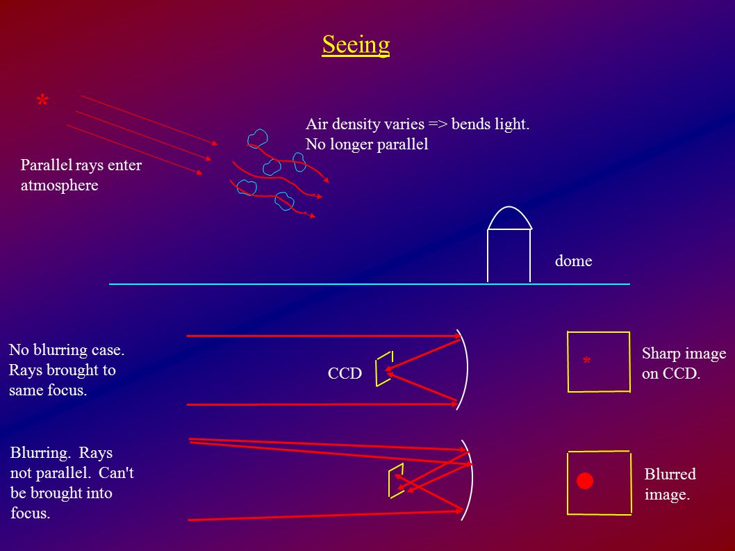 * Seeing * Air density varies => bends light. No longer parallel