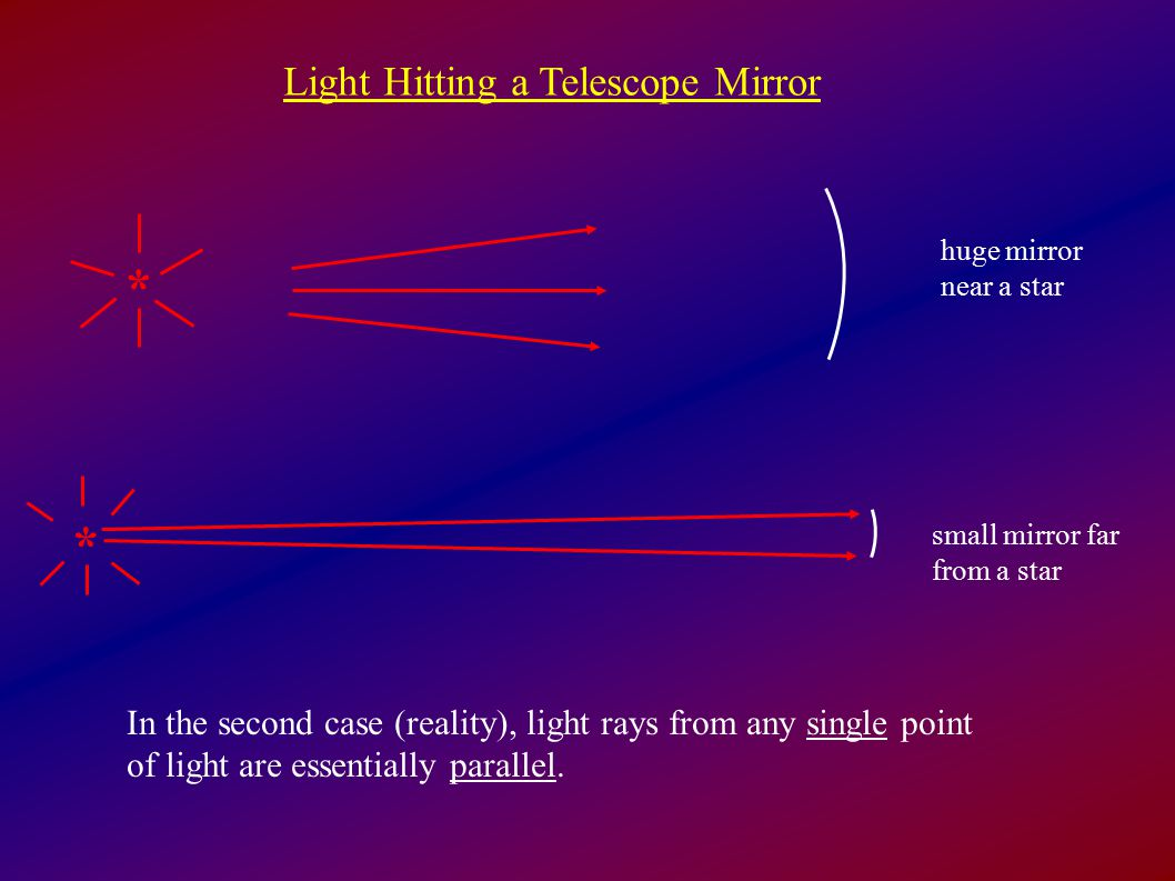 Light Hitting a Telescope Mirror