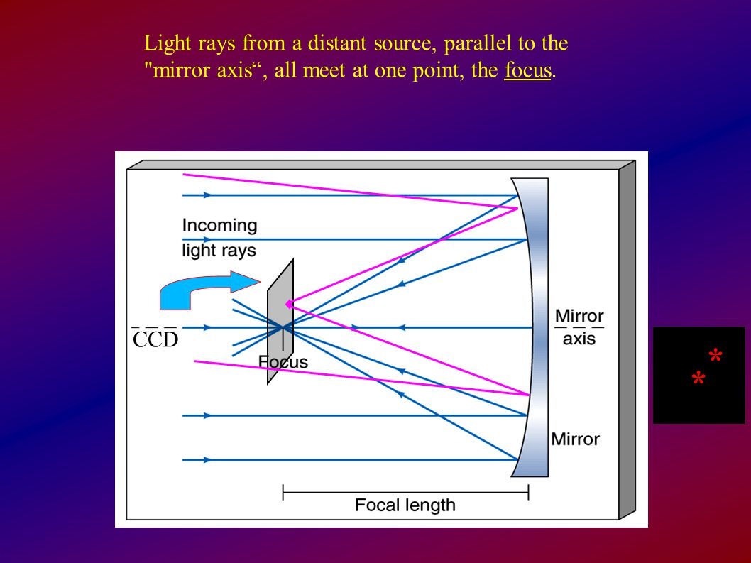 Light rays from a distant source, parallel to the mirror axis , all meet at one point, the focus.